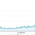 新規ドメイン取得から17ヶ月(1年5ヶ月)が経過した当サイトのアクセス数