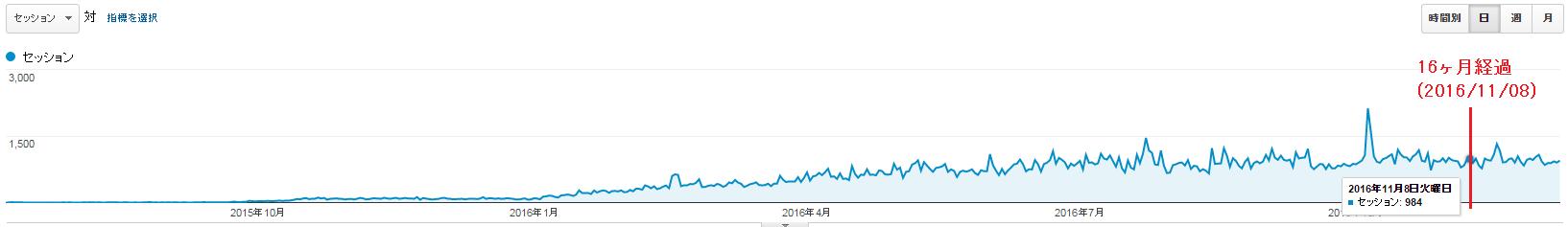 「日」単位のグラフ