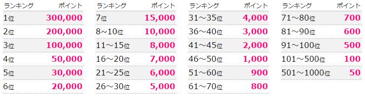 各ランキングとも、1位は30万pt(30万円)、1,000位でも50pt(50円)を貰えます。