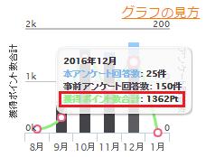 マクロミル : 2016年12月の実績(1,352円)