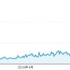 新規ドメイン取得から18ヶ月(1年6ヶ月)が経過した当サイトのアクセス数