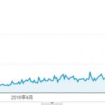 新規ドメイン取得から19ヶ月(1年7ヶ月)が経過した当サイトのアクセス数