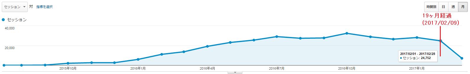 新規ドメイン取得から20ヶ月(1年8ヶ月)が経過した当サイトのアクセス数