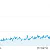 新規ドメイン取得から21ヶ月(1年9ヶ月)が経過した当サイトのアクセス数