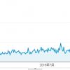 新規ドメイン取得から22ヶ月(1年10ヶ月)が経過した当サイトのアクセス数