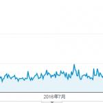新規ドメイン取得から23ヶ月(1年11ヶ月)が経過した当サイトのアクセス数