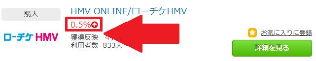 ポイントタウンのローチケHMVのポイント還元率(0.5%)
