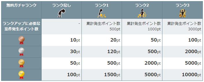 ランクアップ条件と排出ポイント数