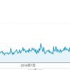 新規ドメイン取得から24ヶ月(2年)が経過した当サイトのアクセス数