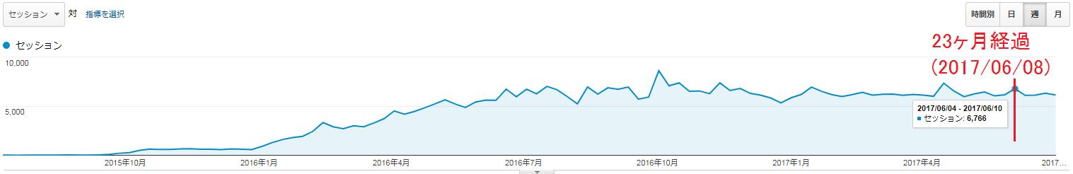 2017年6月9日~2017年7月8日のアクセス数(週のグラフ)