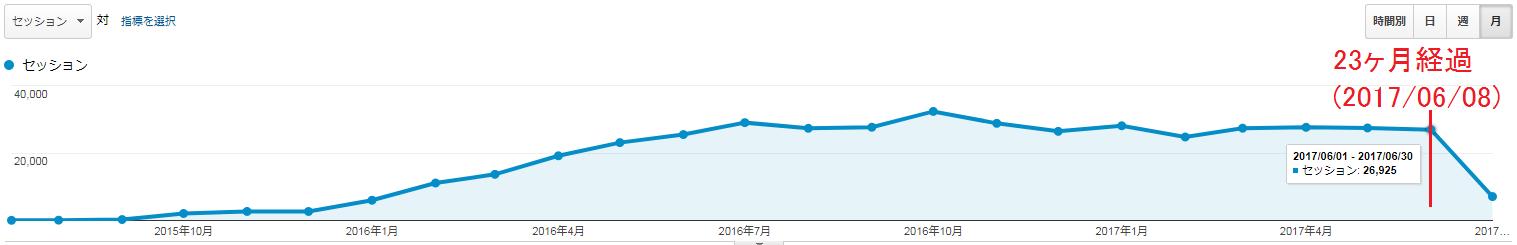 2017年6月9日~2017年7月8日のアクセス数(月のグラフ)