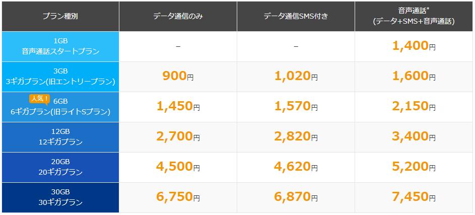 BIGLOBE SIMの月額料金(2017年8月現在)