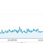 新規ドメイン取得から25ヶ月(2年1ヶ月)が経過した当サイトのアクセス数