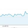 新規ドメイン取得から26ヶ月(2年2ヶ月)が経過した当サイトのアクセス数