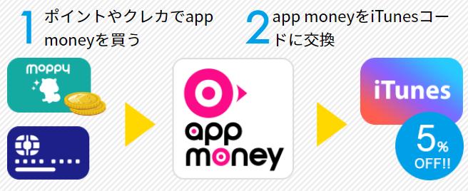 app moneyでiTunesギフトコードを購入する手順