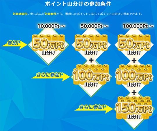 ゲットマネーの30万円山分けキャンペーンの参加条件