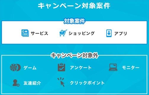 ゲットマネー30万円山分けキャンペーンの対象案件と対象外案件