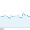 新規ドメイン取得から27ヶ月(2年3ヶ月)が経過した当サイトのアクセス数
