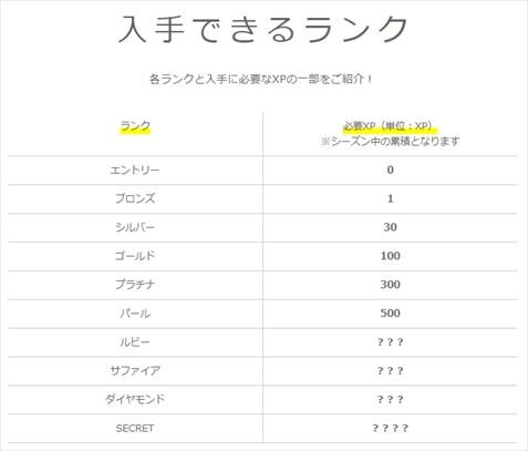 マクロミルの各ランクとランクアップに必要なXPの一覧