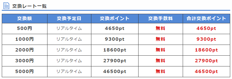 ポイントインカムのiTunesギフトコードの交換レート