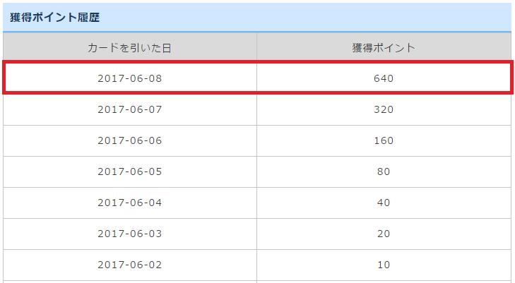 ゲットマネーのHIGH AND LOWの最高記録(640ポイント・7日間連続で当たり)