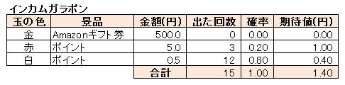 インカムガラポンの集計結果(各玉の確率や期待値)