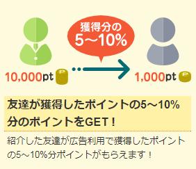 colleee(コリー)の友達紹介制度はダウン報酬(2ティア報酬)が5~10%
