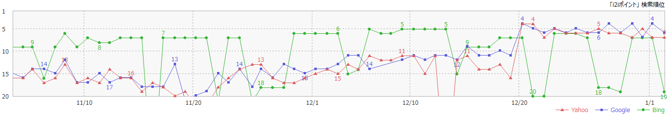 GRCによる「i2iポイント」の検索順位の推移