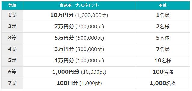 i2iポイント宝くじ2018の当選ボーナス(賞金)