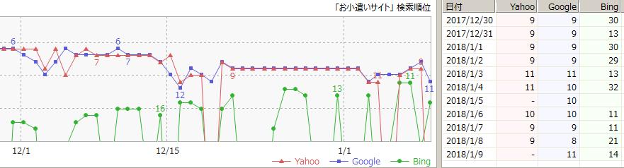 「お小遣いサイト」の検索順位の推移(GRC)