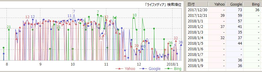 「ライフメディア」の検索順位の推移(GRC)