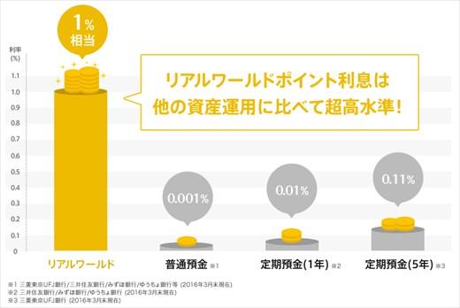 げん玉の「ポイント利息」と金融機関の金利の比較