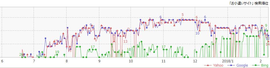GRCのグラフ