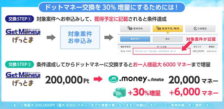ゲットマネーはドットマネーへのポイント交換で30%増量