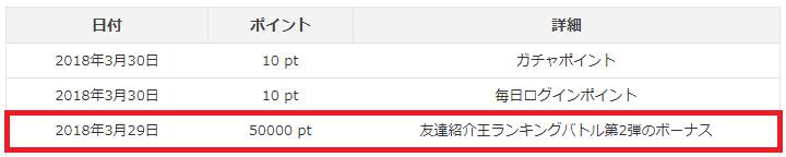 i2iポイントの「友達紹介王ランキングバトル」で8位入賞(2018年2月)