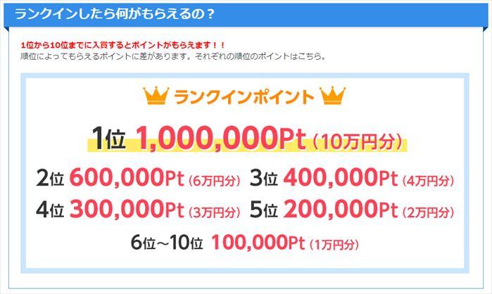 ゲットマネーの紹介者ランキングの入賞賞金は計30万円(10位まで)
