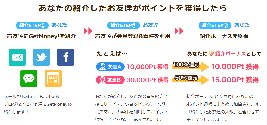 ゲットマネーの紹介ボーナス(ダウン報酬・2ティア報酬の仕組み)