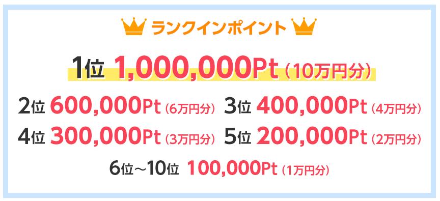 ゲットマネーの紹介者ランキングの入賞賞金(10位まで)