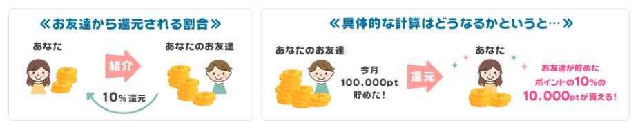 PONEY(ポニー)の友達紹介制度のダウン報酬(還元率10%)の例