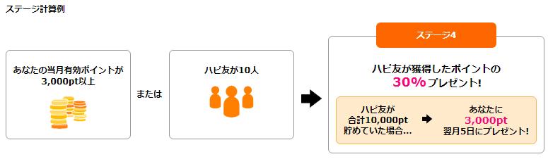 ハピタスの友達紹介制度の特典 ハピ友ポイント率の決まり方(具体例)