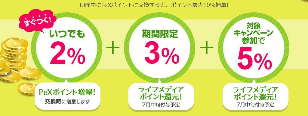 ライフメディアからPeXへのポイント交換で最大10%増量するキャンペーン