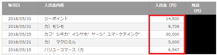 2018年4月の楽天銀行への入金額