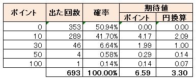 ちょびガチャのプレイ結果の集計表