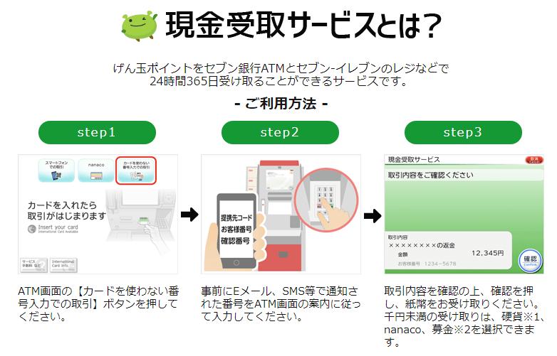 セブン銀行の現金受取サービスの内容説明