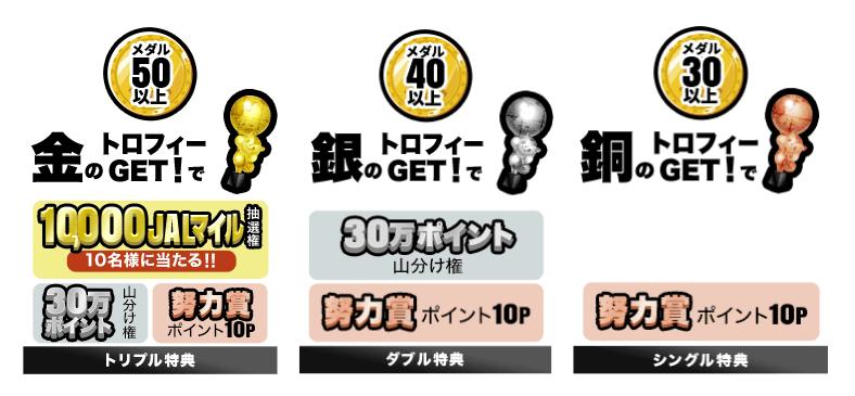 モッピー「試合結果を予想する!日本応援 × MOPPY SPECIAL PROJECT」の特典