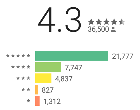 Google Playでのポイパスの評価