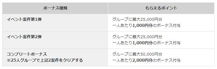 i2iポイント「グループに最大10万円分プレゼントキャンペーン!」の特典