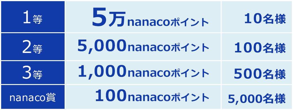 nanacoポイント交換キャンペーンの賞品