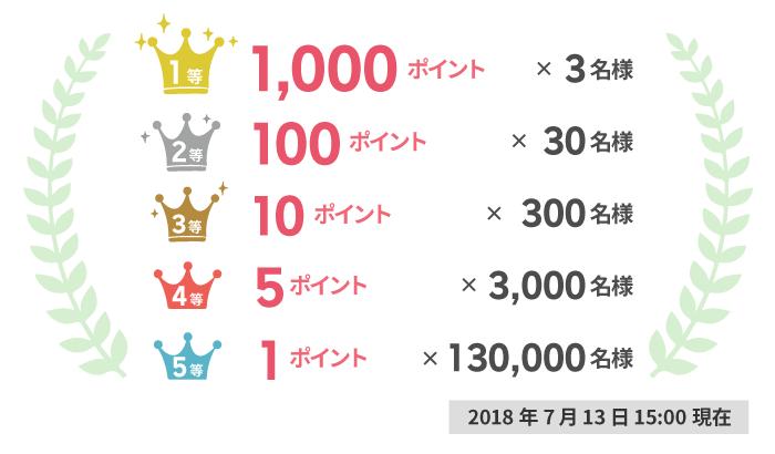 楽天スーパーポイント「3周年ありがとうキャンペーン」の特典・当選ポイントと当選人数