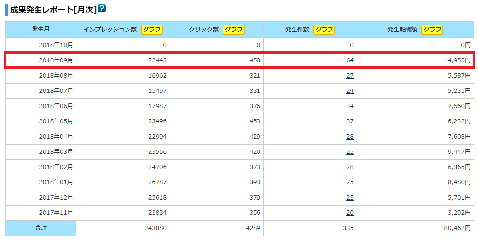 A8.netの成果発生レポート